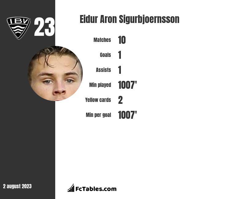 Eidur Aron Sigurbjoernsson infographic