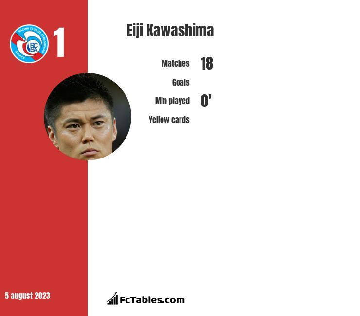 Eiji Kawashima infographic