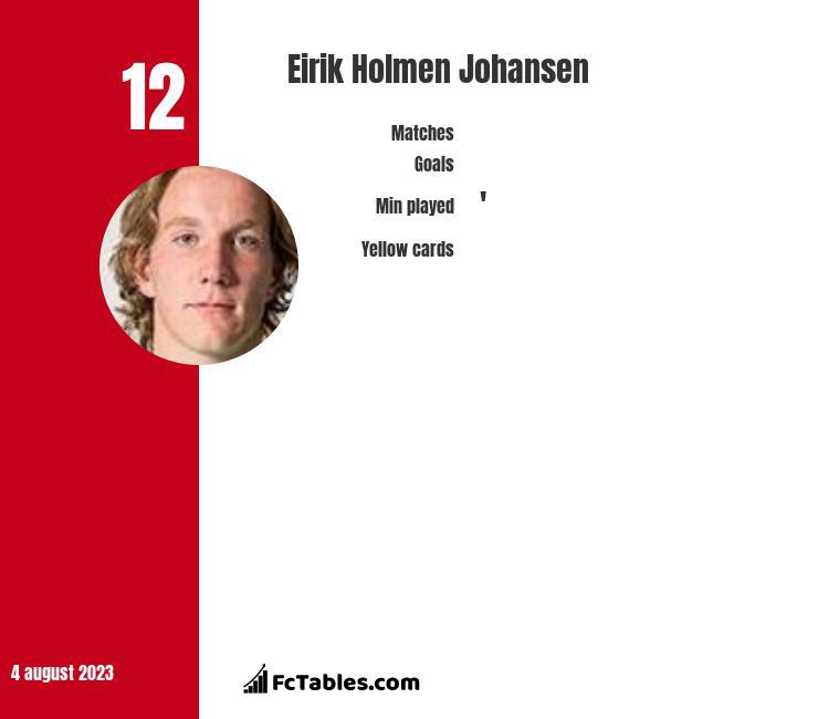 Eirik Holmen Johansen infographic
