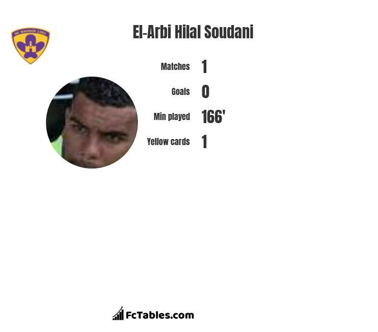 El-Arbi Hilal Soudani infographic