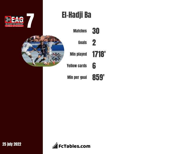 El-Hadji Ba infographic statistics for Guingamp