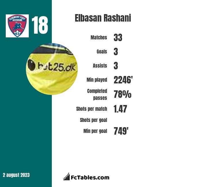 Elbasan Rashani infographic
