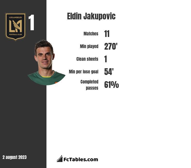 Eldin Jakupovic infographic statistics for Leicester