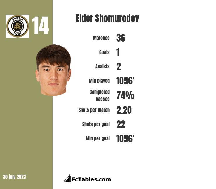 Eldor Shomurodov infographic