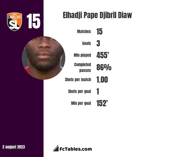 Elhadji Pape Djibril Diaw infographic