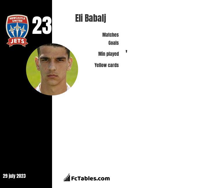 Eli Babalj infographic
