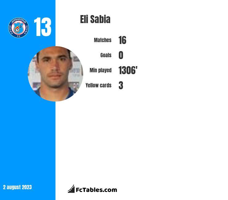 Eli Sabia infographic