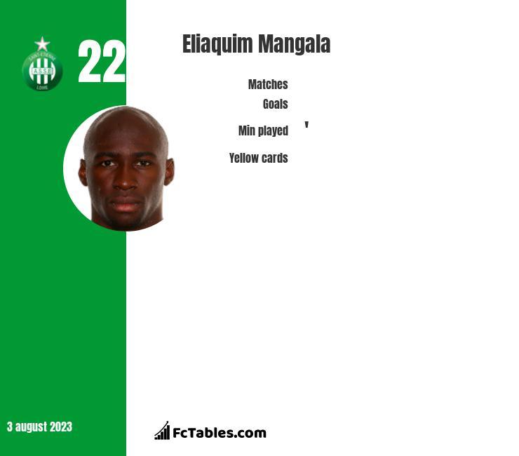 Eliaquim Mangala infographic