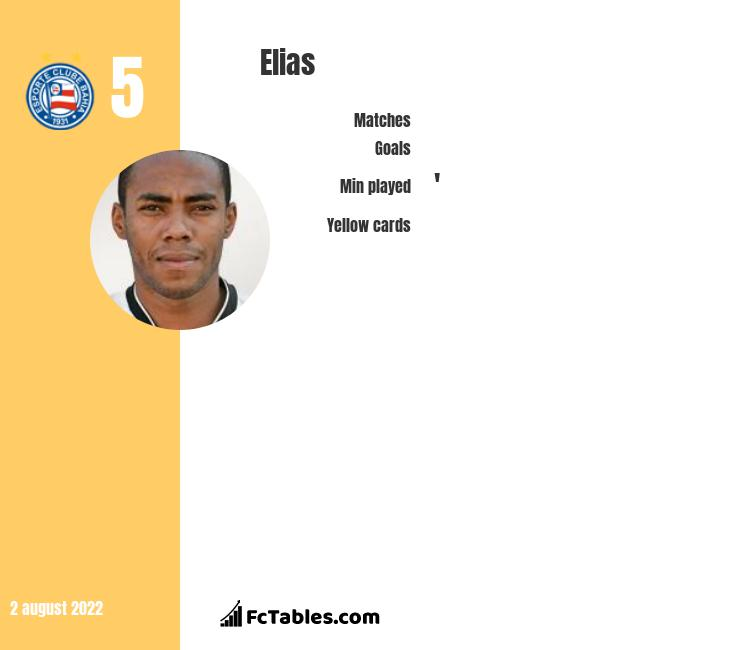 Elias infographic statistics for Atletico MG