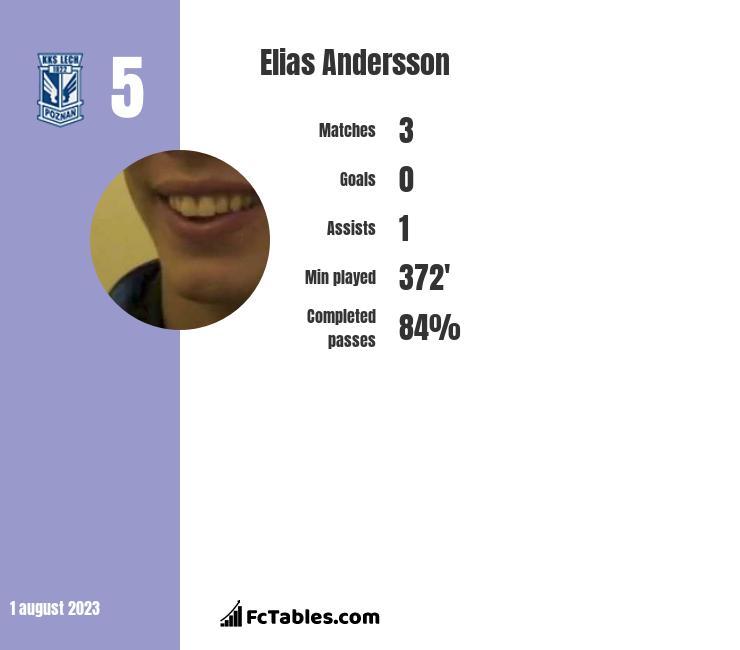 Elias Andersson infographic