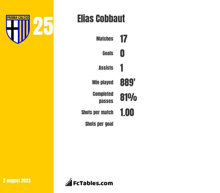 Elias Cobbaut infographic