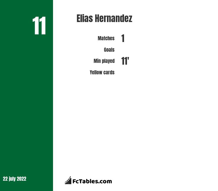Elias Hernandez infographic statistics for Cruz Azul