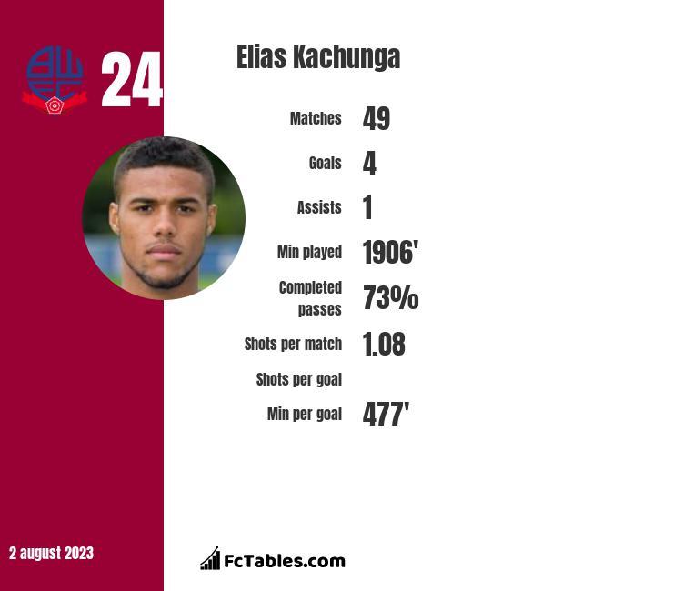 Elias Kachunga infographic