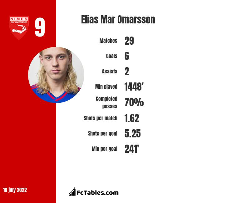 Elias Mar Omarsson infographic