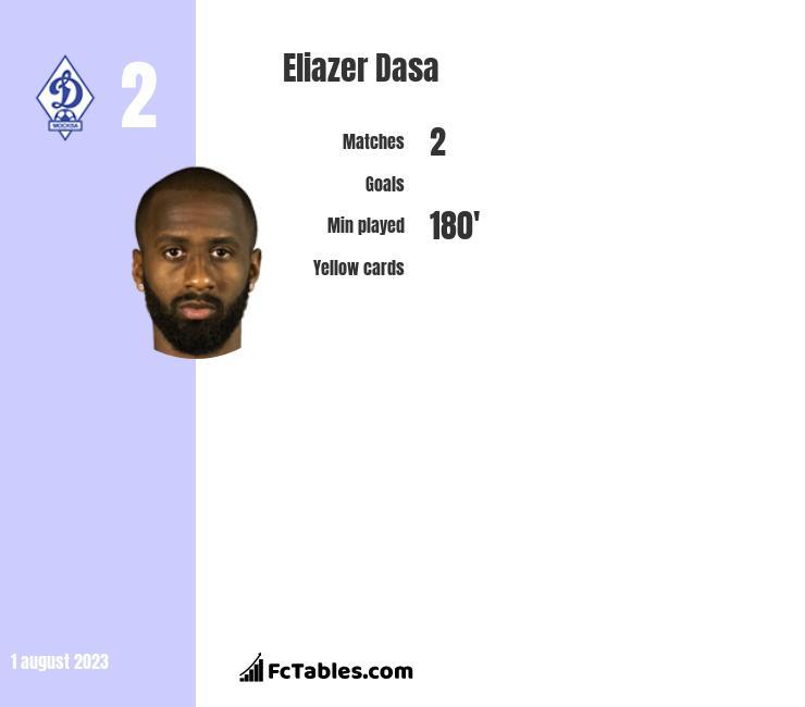 Eliazer Dasa infographic