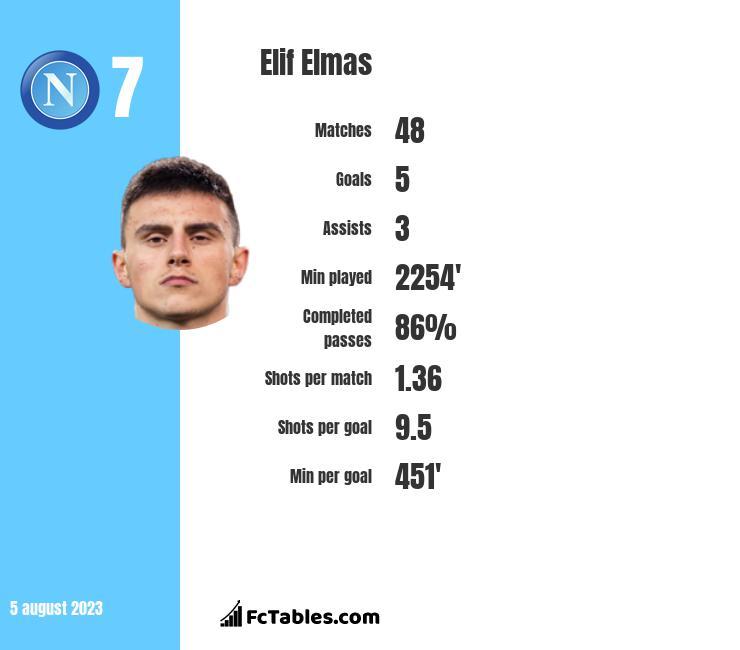 Elif Elmas infographic