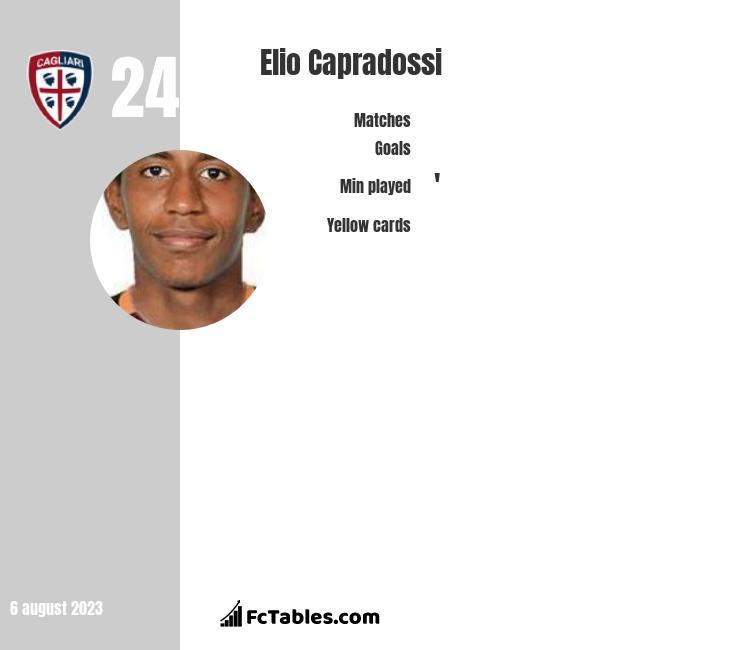 Elio Capradossi infographic