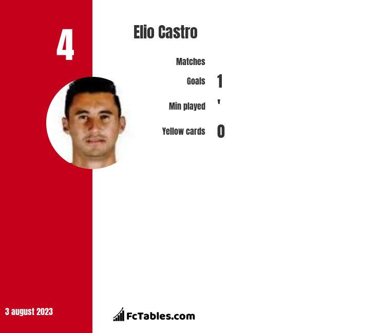 Elio Castro infographic