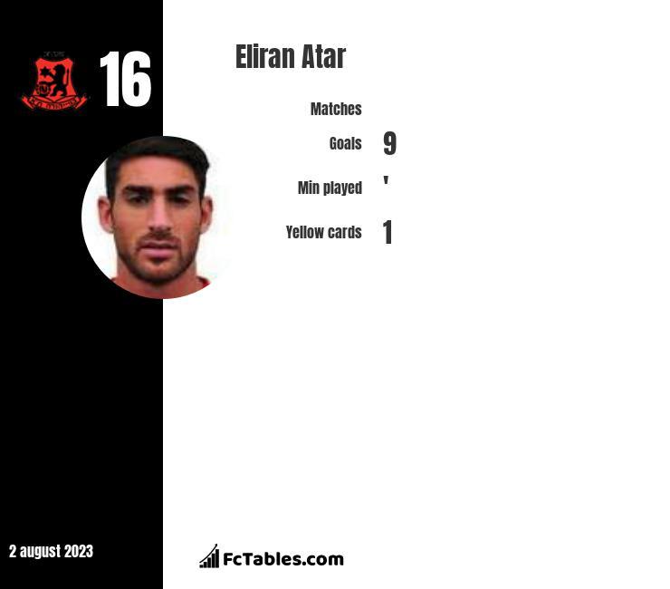 Eliran Atar infographic