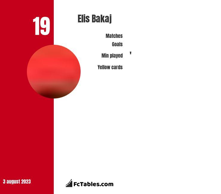 Elis Bakaj infographic
