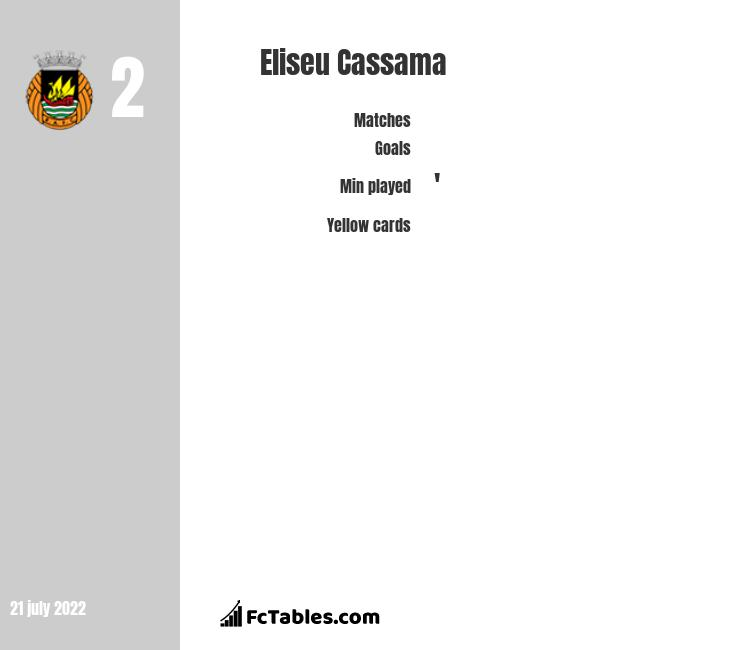 Eliseu Cassama infographic