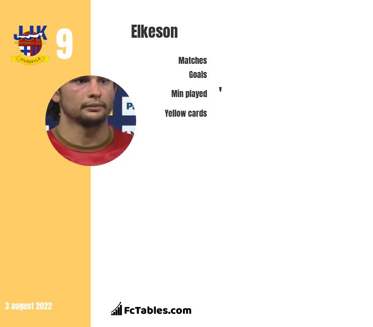 Elkeson infographic statistics for Guangzhou Evergrande