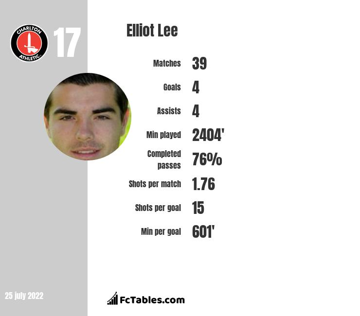 Elliot Lee infographic statistics for Luton Town