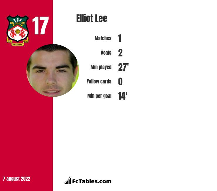 Elliot Lee infographic