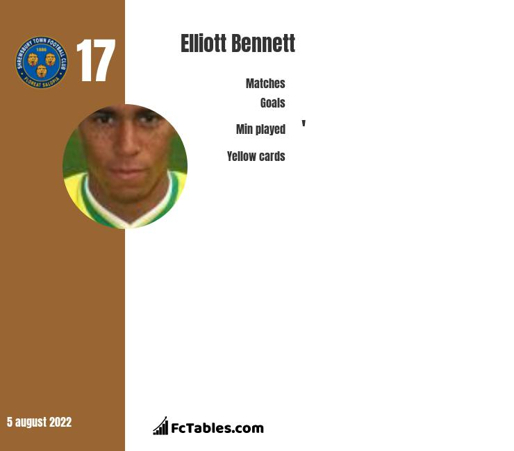 Elliott Bennett infographic statistics for Blackburn