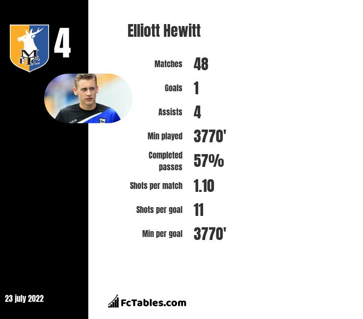 Elliott Hewitt infographic statistics for Notts Co.