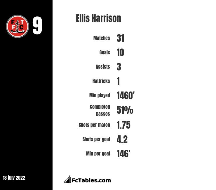 Ellis Harrison infographic