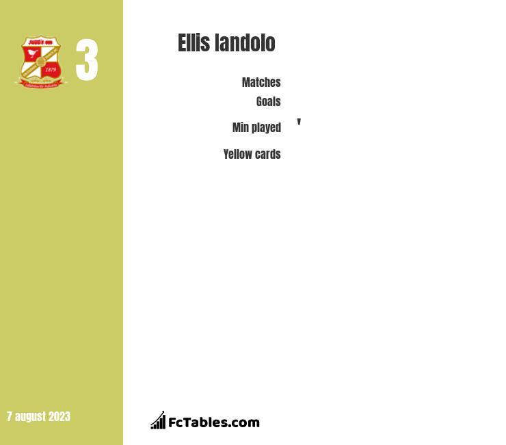 Ellis Iandolo infographic
