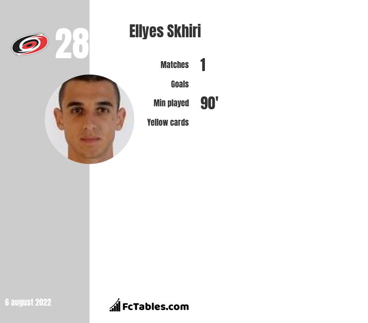 Ellyes Skhiri infographic statistics for Montpellier