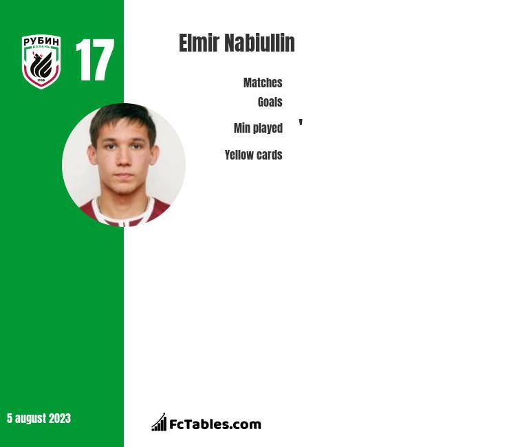 Elmir Nabiullin infographic