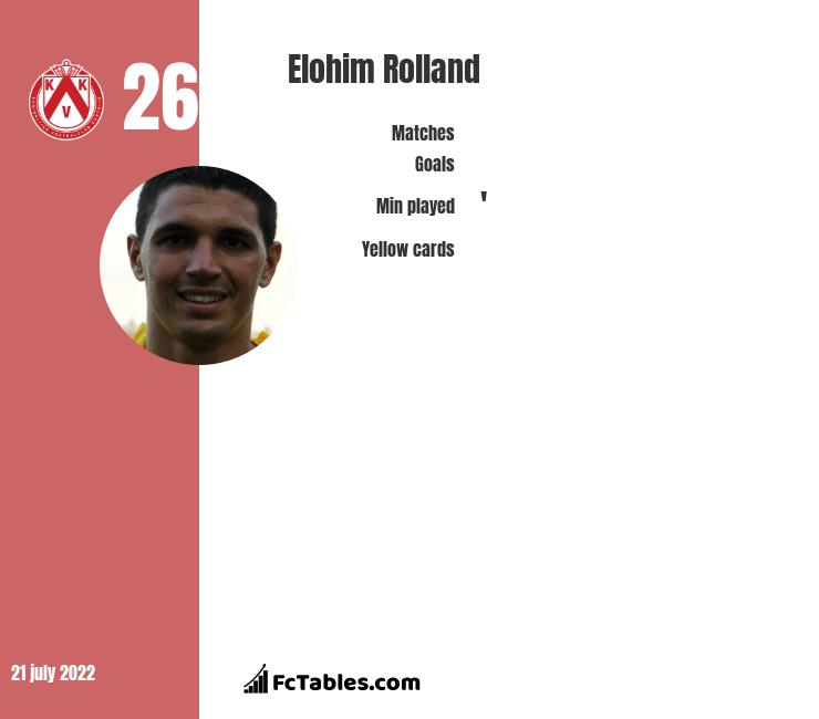 Elohim Rolland infographic