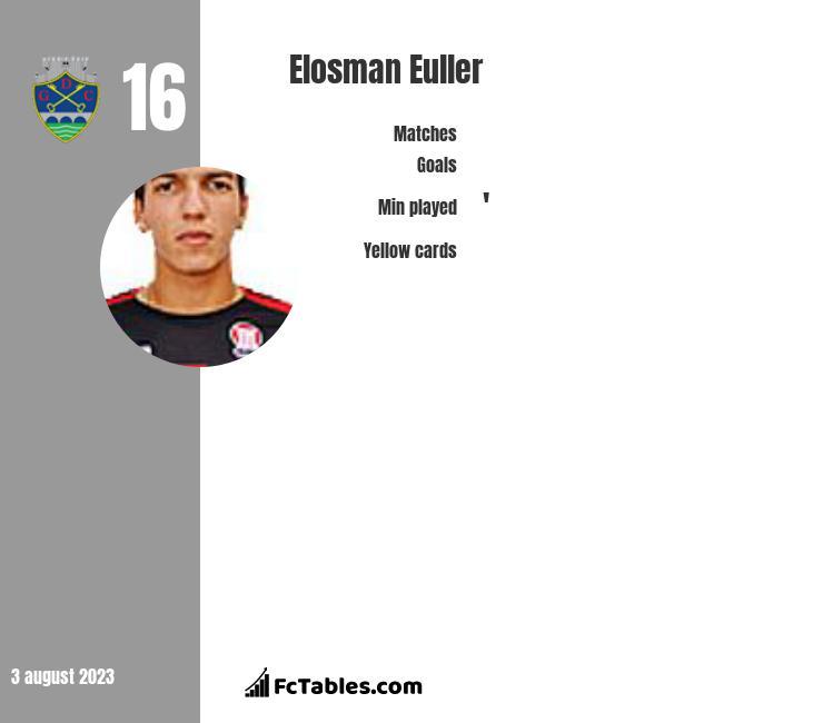 Elosman Euller infographic