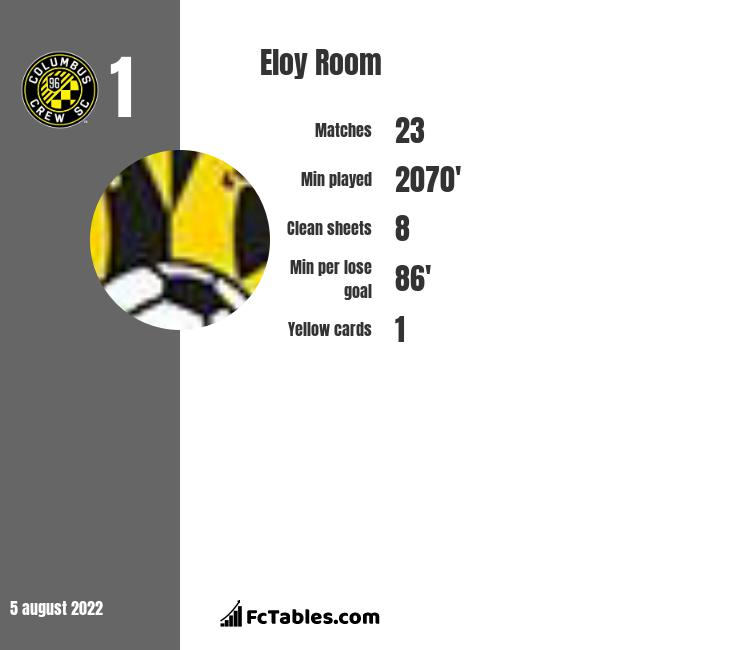 Eloy Room infographic