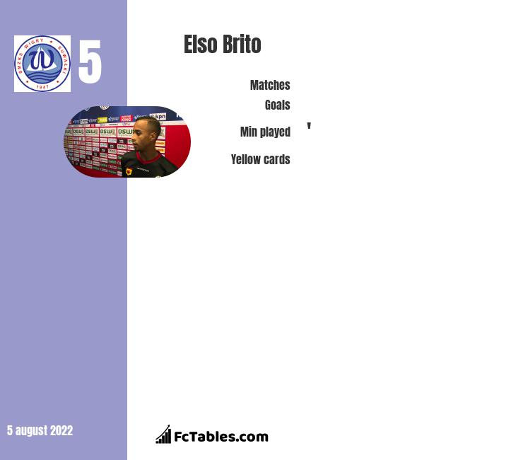 Elso Brito infographic