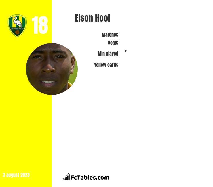 Elson Hooi infographic