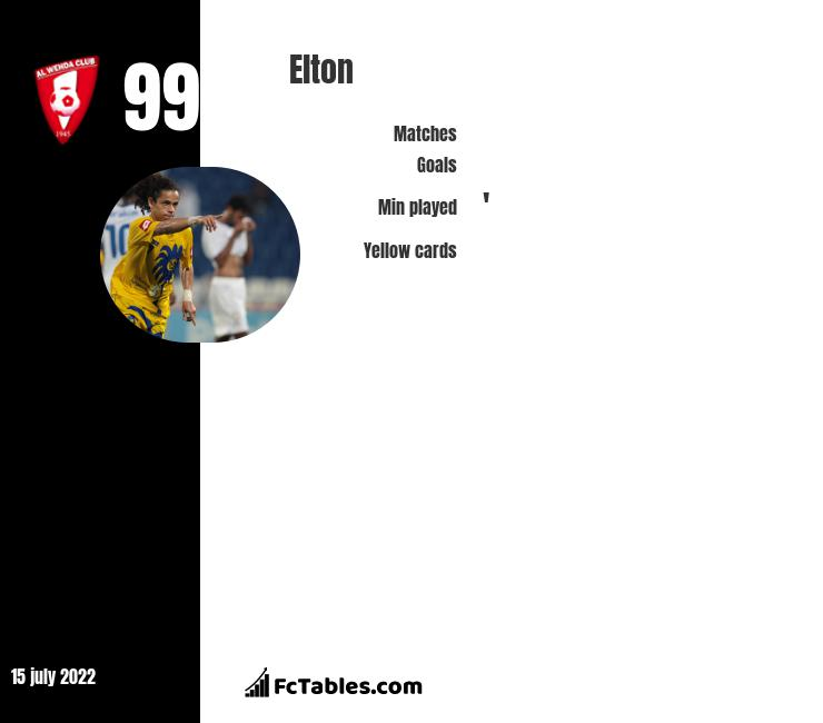Elton infographic