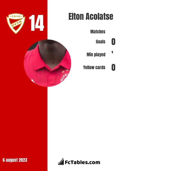 Elton Acolatse infographic