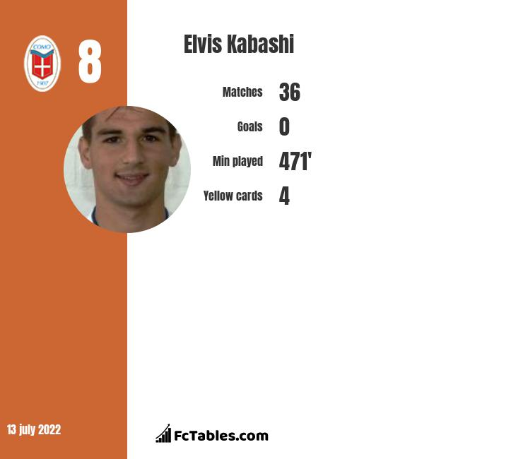 Elvis Kabashi infographic statistics for Dinamo Bucuresti