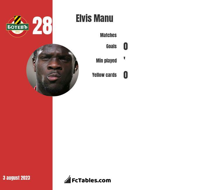 Elvis Manu infographic