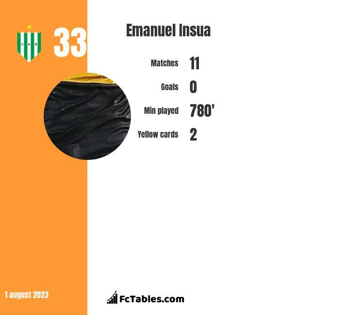 Emanuel Insua infographic