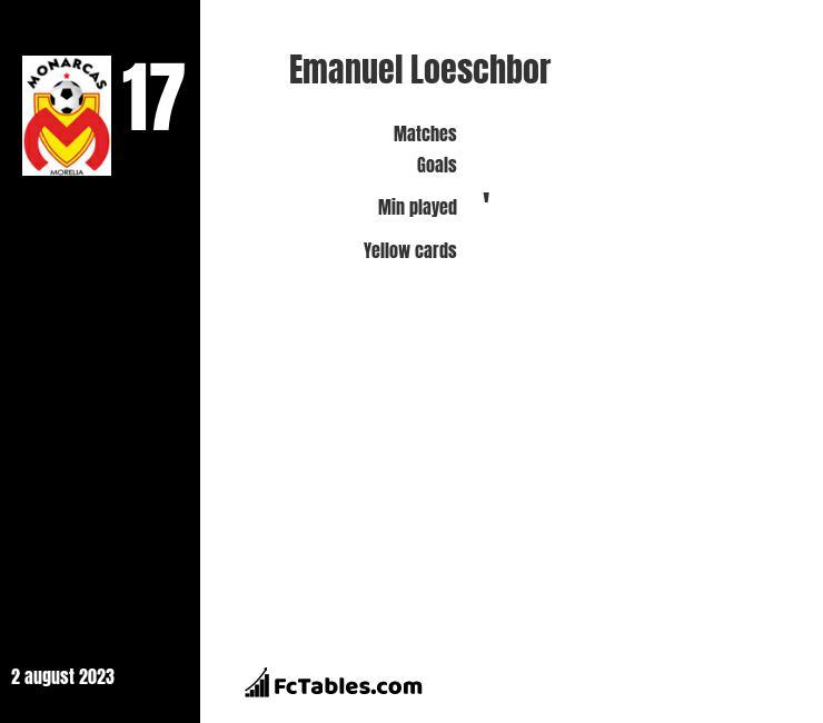 Emanuel Loeschbor infographic