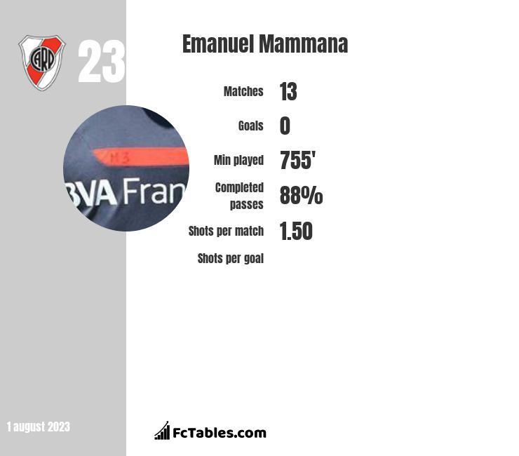 Emanuel Mammana infographic
