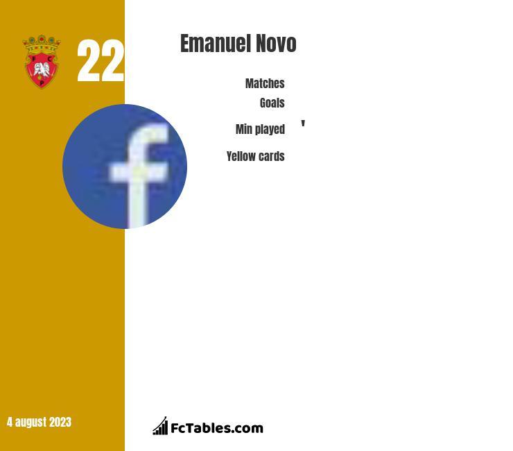 Emanuel Novo infographic