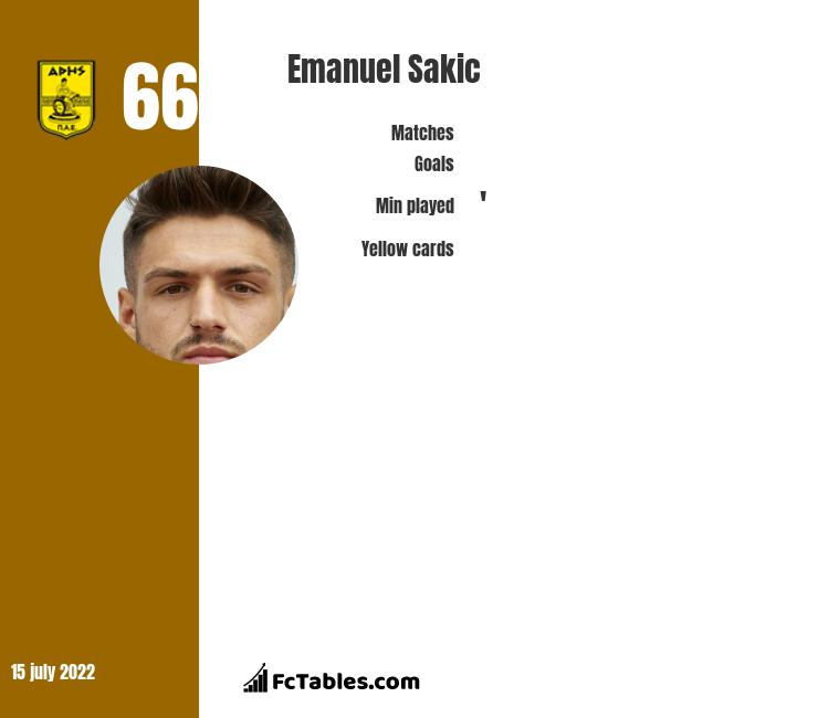 Emanuel Sakic infographic