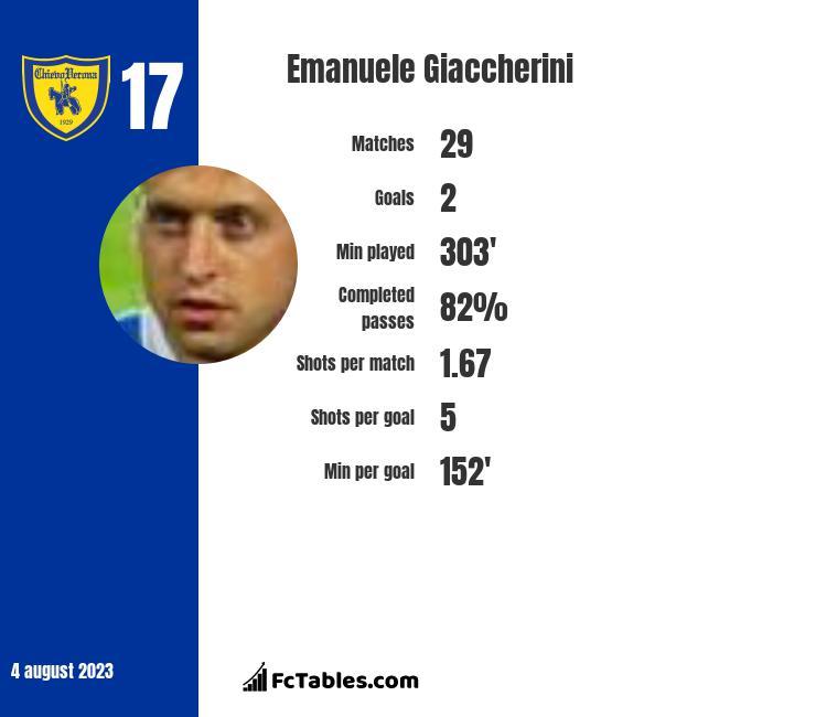 Emanuele Giaccherini infographic