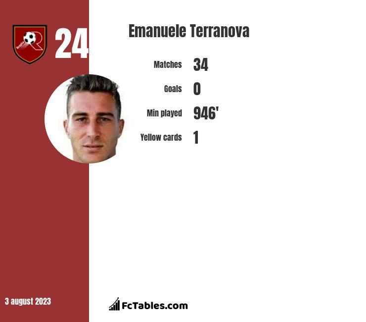 Emanuele Terranova infographic